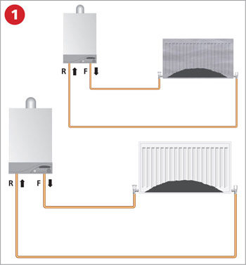 Sealed Systems Flushing Step-by-Step | Newbridge Heating Centre